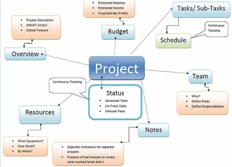dự án là gì